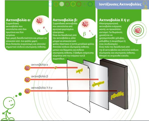 ιοντίζουσες ακτινοβολίες