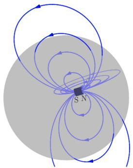 Εφόσον δεν υπάρχουν μαγνητικά μονόπολα η συνολική μαγνητική ροή που διασχίζει μια κλειστή επιφάνεια