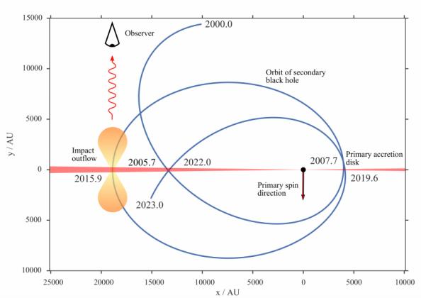H τροχιά της μικρότερης μάυρης τρύπας από το 2003 έως το 2023. Το διπλό σύστημα των μαύρων τρυπών έφτασε στο μέγιστο της φωτεινότητάς του στις 5 Δεκεμβρίου 2015