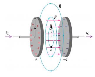 To ρεύμα μετατόπισης δημιουργεί μαγνητικό πεδίο