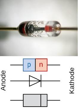 Η δίοδος επιτρέπει το ηλεκτρικό ρεύμα να περνάει προς τη μια διεύθυνση, και μπλοκάρει την κίνηση προς την αντίθετη διεύθυνση