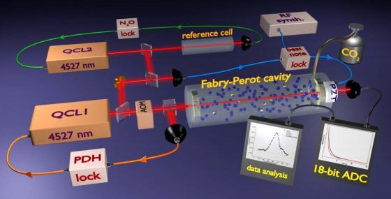 Σχηματικά η πειραματική διάταξη SCAR (Saturated-absorption CAvity Ring-down)