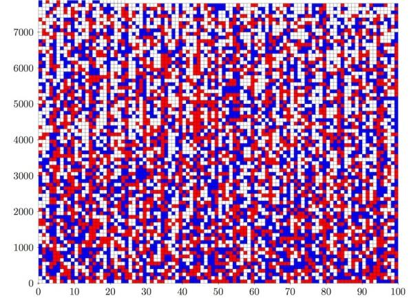 Οι αριθμοί 1 έως 7824 μπορούν να χρωματιστούν είτε με μπλε χρώμα είτε με κόκκινο, έτσι ώστε να μην υπάρχει καμία τριάδα α, β, γ με το ίδιο χρώμα και που να ικανοποιεί την σχέση α2 + β2 = γ2. Το πλέγμα δείχνει 7824 τετραγώνων δείχνει μια τέτοια λύση (τα λευκά τετράγωνα μπορούν να πάρουν οποιοδήποτε χρώμα από τα δυο). Όμως για τους αριθμούς 1 έως 7827 αυτό είναι αδύνατο!