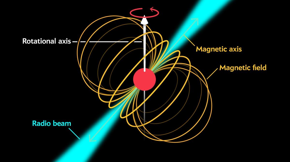 Pulsars, εξωτικά ουράνια σώματα