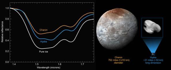Τα νέα δεδομένα από το διαστημικό σκάφος New Horizons της NASA αποδεικνύουν την ύπαρξη καθαρού πάγου στην επιφάνεια της Ύδρας, του δορυφόρου του Πλούτωνα. Η διάμετρος της Ύδρας είναι μόλις 50 χιλιόμετρα, ενώ η διάμετρος του Χάροντα, του μεγαλύτερου δορυφόρου του Πλούτωνα, είναι 1210 χιλιόμετρα