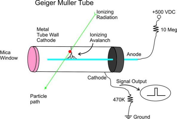 απαριθμητής Geiger- Müller