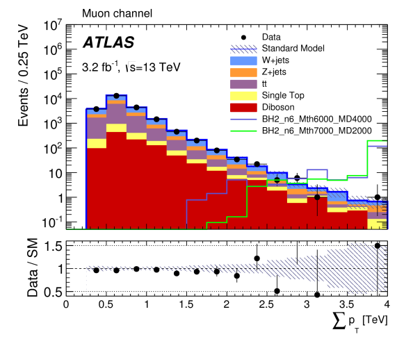 Physics briefing on EXOT-2015-14 (blackholes) Figure 1