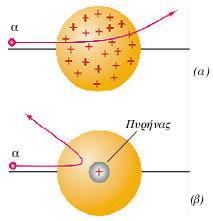 (α) Τα σωμάτια α αποκλίνουν κατά μικρή γωνία σύμφωνα με το πρότυπο του Thomson. (β) Τα σωμάτια α αποκλίνουν κατά μεγάλη γωνία σύμφωνα με το πρότυπο τον Rutherford.