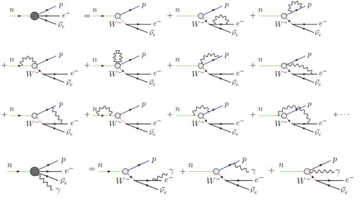 Εμφάνιση φωτονίων κατά τη διάσπαση του νετρονίου σύμφωνα με την QED [The Radiative Decay Mode of the Free Neutron]