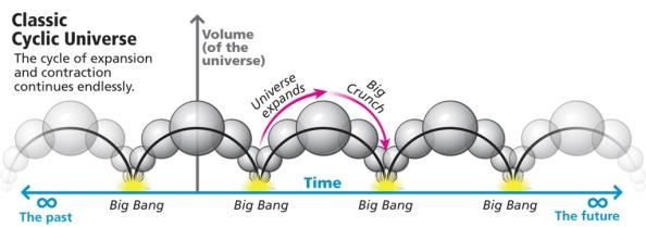 classic-cyclic-universe