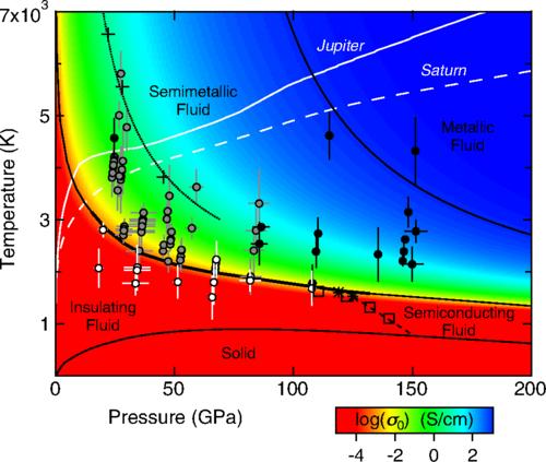 Διάγραμμα φάσεων του υδρογόνου. Οι μαύρες γραμμές παριστάνουν τα όρια των φάσεων.
