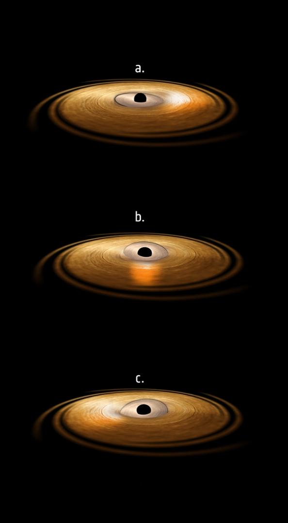 Καλλιτεχνική άποψη του δίσκου προσαύξησης μιας μαύρης τρύπας, η εσωτερική περιοχή του οποίου υφίσταται μετάπτωση. Στα τρία αυτά στιγμιότυπα, ο εσωτερικός δίσκος εκπέμπει υψηλής ενέργειας ακτινοβολία η οποία προσπίπτει στην ύλη της εξωτερικής περιοχής του δίσκου προσαύξησης, προκαλώντας την τα άτομα σιδήρου σ' αυτή την περιοχή να εκπέμπουν ακτίνες Χ. Η εκπομπή αυτών των ακτίνων Χ παριστάνεται ως μια λάμψη του δίσκου προσαύξησης προς τα δεξιά (εικόνα α), προς τα εμπρός (εικόνα β) και προς τα αριστερά (εικόνα γ). Μία διεθνής ομάδα αστρονόμων χρησιμοποιώντας τα δεδομένα από το διαστημικό τηλεσκόπιο XMM-Newton ακτίνων Χ, της Ευρωπαϊκής Υπηρεσίας Διαστήματος, μέτρησε την αυτή την «ταλάντωση» παρατηρώντας την χαρακτηριστική γραμμή εκπομπής Χ του σιδήρου, και την ερμήνευσε ως την απόδειξη του φαινομένου Lense-Thirring στο ισχυρό βαρυτικό πεδίο μιας μαύρης τρύπας.