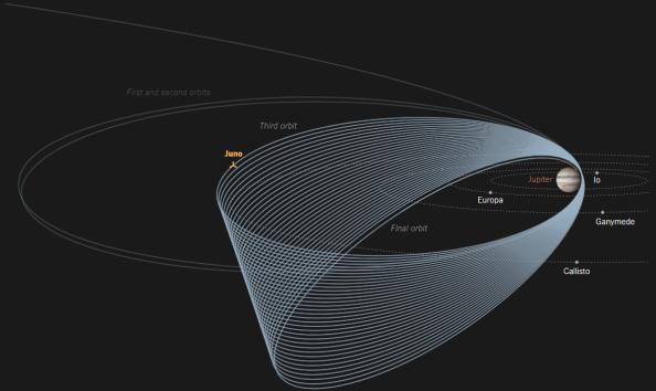 Το «Juno», εφόσον όλα πάνε κατ' ευχήν, θα πραγματοποιήσει σειρά 37 ελλειπτικών περιστροφών γύρω από τους πόλους του Δία σε χρονικό διάστημα 20 μηνών.