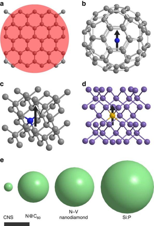 Νανοσφαιρίδιο με ηλεκτρονιακή κατάσταση με σπιν πάνω εκφράζει το μηδέν (|0>), ενώ το σπιν κάτω εκφράζει το ένα (|1>). Η θεμελιώδης διαφορά μεταξύ κλασικών και κβαντικών υπολογιστών είναι ότι στον κβαντικό υπολογιστή η βασική μονάδα μνήμης μπορεί να βρίσκεται όχι μόνο στις καταστάσεις 0 και 1 αλλά και σε κάθε δυνατή επαλληλία τους, |ψ> = α |0> + β |1>, όπου α2 + β2=1.