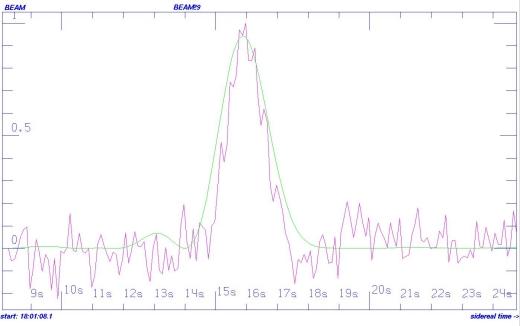 Το ισχυρό σήμα από την κατεύθυνση του άστρου HD 164595 που κατέγραψε το ραδιοτηλεσκόπιο RATAN-600 (Credit: Bursov et al)