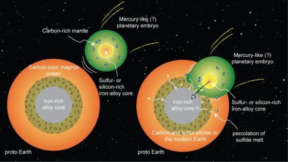 """Σχηματικά η σύγκρουση- συγχώνευση της αρχέγονης Γης με έναν πλανήτη σε """"εμβρυική"""" κατάσταση, παρόμοιο με τον Ερμή, που δείχνει τον εμπλουτισμό της Γης με άνθρακα και θείο."""
