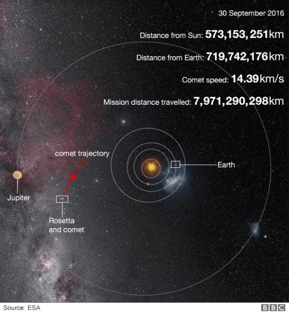 rosetta_mission_in_numbers_624