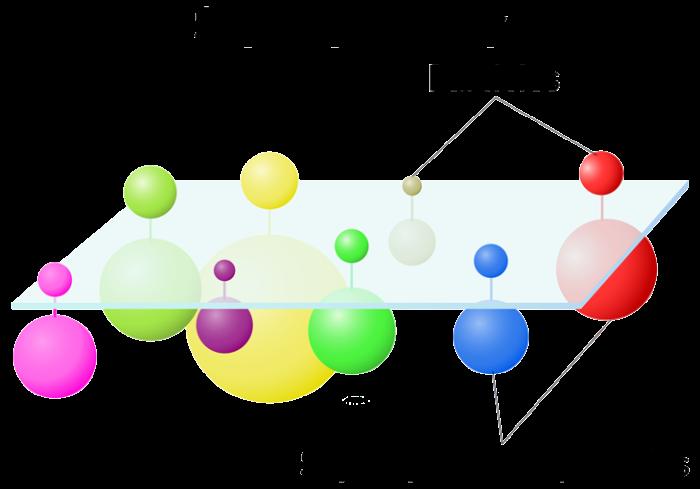 Η υπερσυμμετρία προβλέπει ότι για κάθε γνωστό στοιχειώδες σωματίδιο (επάνω) υπάρχει ο αντίστοιχος υπερσυμμετρικός συντρόφό του (κάτω). Τα υπερσυμμετρικά σωματίδια έχουν μεγαλύτερες μάζες από τα αντίστοιχα γνωαστά μας σωματίδια (όπως υποδεικνύεται από το μέγεθος των σφαιρών).