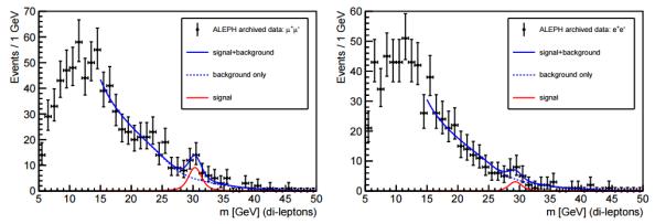 H ανάλυση των δεδομένων του πειράματος ALEPH δείχνει ότι ένας αριθμός σωματιδίων Ζ διασπάται ζεύγη κουάρκ – αντικουάρκ (bottom quarks) και ζεύγος μιονίου/αντιμιονίου (δεξιά) ή ζεύγος ηλεκτρονίου/αντι-ηλεκτρονίου (αριστερά)