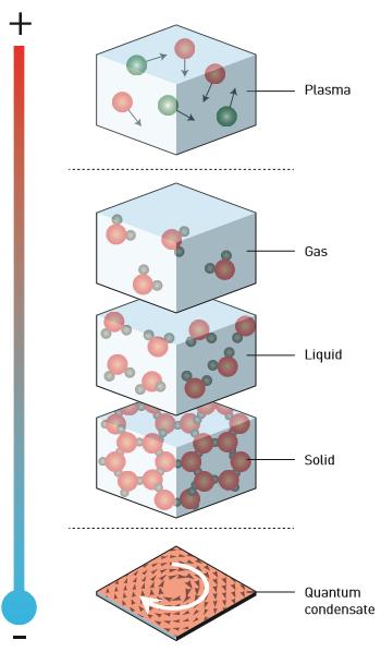 Εικόνα 1: Οι φάσεις της ύλης. Οι πιο γνωστές φάσεις είναι η αέρια, η υγρή και η στερεή. Ωστόσο, σε εξαιρετικά υψηλές ή χαμηλές θερμοκρασίες η ύλη εμφανίζεται και σε άλλες, πιο εξωτικές φάσεις.