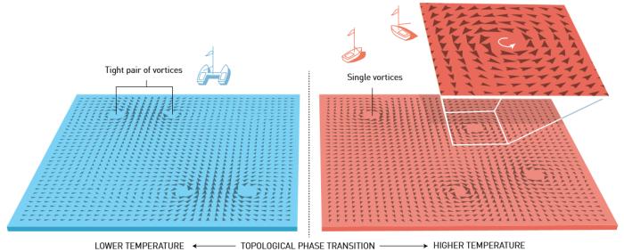 Εικόνα 2: Μετατροπή φάσης. Χρησιμοποιώντας την τοπολογία, οι Kosterlitz και Thouless περιγράφουν μια τοπολογική μετατροπή φάσης σε ένα λεπτό στρώμα ύλης πολύ χαμηλής θερμοκρασίας. Σε χαμηλές θερμοκρασίες σχηματίζονται ζεύγη των δινών, και καθώς η θερμοκρασία αυξάνεται, στην θερμοκρασία της μετατροπής φάσης, διαχωρίζονται ξαφνικά. Αυτή ήταν μία από τις πιο σημαντικές ανακαλύψεις του εικοστού αιώνα στη φυσική της συμπυκνωμένης ύλης.