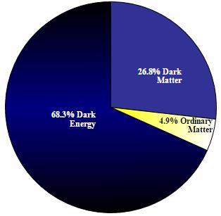 Το περιεχόμενο του σύμπαντος, σύμφωνα με τις νεώτερες μετρήσεις του διαστημικού τηλεσκοπίου Planck (Μάρτιος 2013). https://commons.wikimedia.org/wiki/File:DMPie_2013.svg#/media/File:DMPie_2013.svg