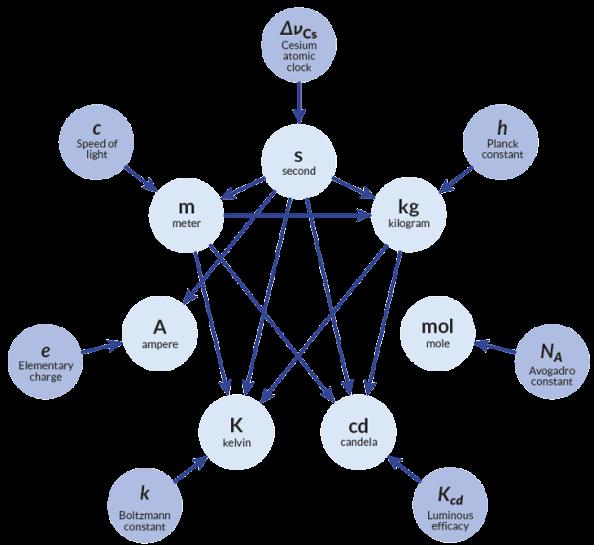 Το 2018, οι επτά θεμελιώδεις μονάδες του Διεθνούς Συστήματος Μονάδων (εσωτερικός κύκλος) θα οριστούν από τις επτά σταθερές (εξωτερικός κύκλος). Η τιμή της σταθεράς του Planck θα καθορίσει το χιλιόγραμμο σε συνδυασμό με τους ορισμούς του μέτρου και του δευτερολέπτου. Ο ορισμός του μέτρου και του δευτερολέπτου εξαρτώνται από την ταχύτητα του φωτός και τη συχνότητα μιας ατομικής μετάπτωσης του καισίου-137, αντίστοιχα.