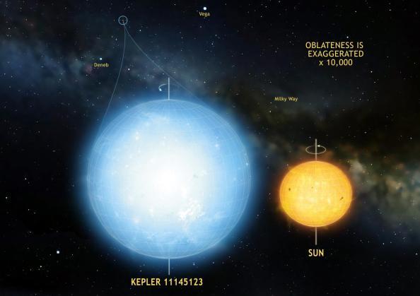 Καλλιτεχνική απεικόνιση του άστρου Kepler 11145123, σε σύγκριση με τον ήλιο μας