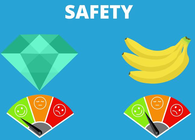 Παρά το γεγονός ότι οι μπαταρίες χρησιμοποιούν ραδιενεργό υλικό, ο κίνδυνος από αυτές είναι αμελητέος
