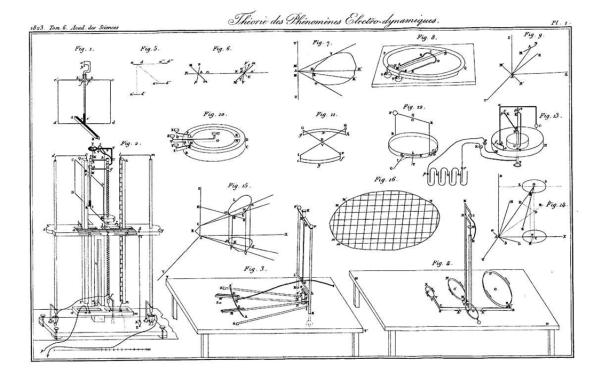 Σχήματα από την πρώτη επιστημονική δημοσίευση του Ampère. 1ο-2ο πείραμα: κάτω αριστερά, 3ο πείραμα: κάτω κέντρο, 4ο πείραμα: κάτω δεξιά