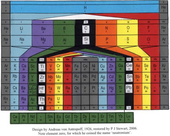 antropoff_periodic-table