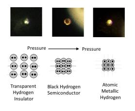 Φωτογραφίες του υδρογόνου στα διάφορα στάδια της συμπίεσής του