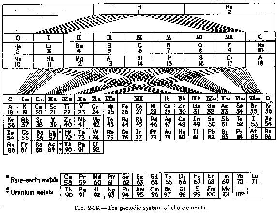 """Από το βιβλίο του Pauling """"The Nature of The Chemical Bond"""", 3rd ed., 1960:"""