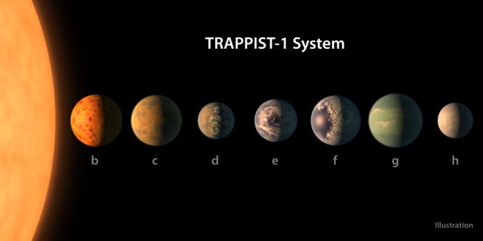 Καλλιτεχνική απεικόνιση των πλανητών του συστήματος ΤRAPPIST-1 βασισμένη στα διαθέσιμα δεδομένα σχετικά με το μέγεθος, τη μάζα και την ακτίνα περιφοράς των εξωπλανητών