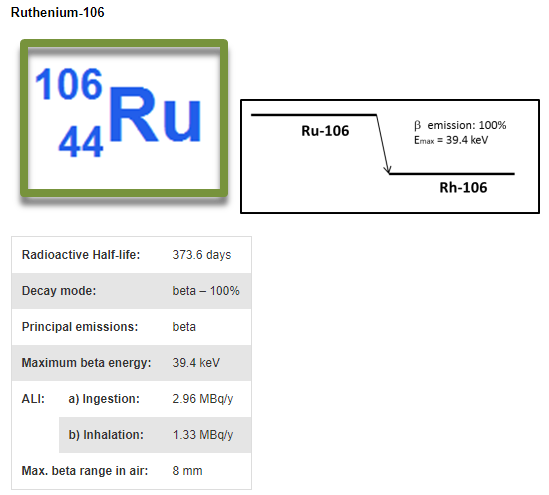 ru106
