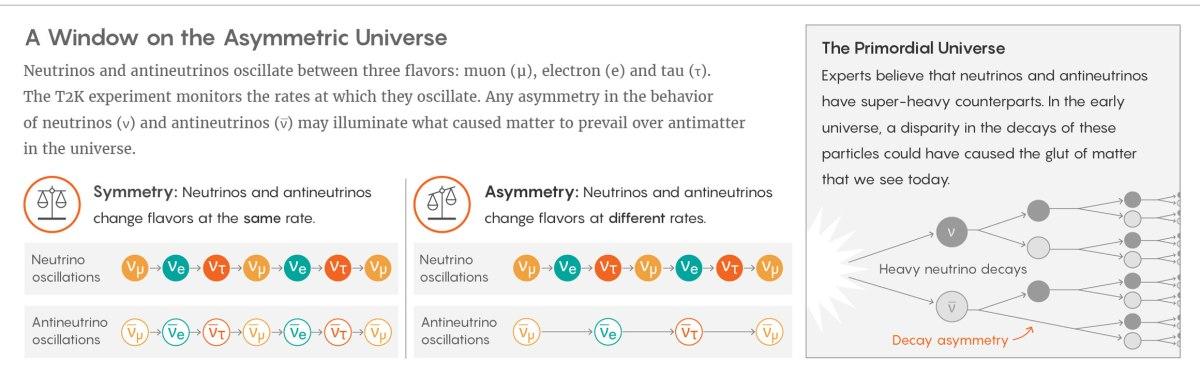 Τα νετρίνα μπορούν να λύσουν το μυστήριο της ύπαρξης του σύμπαντος