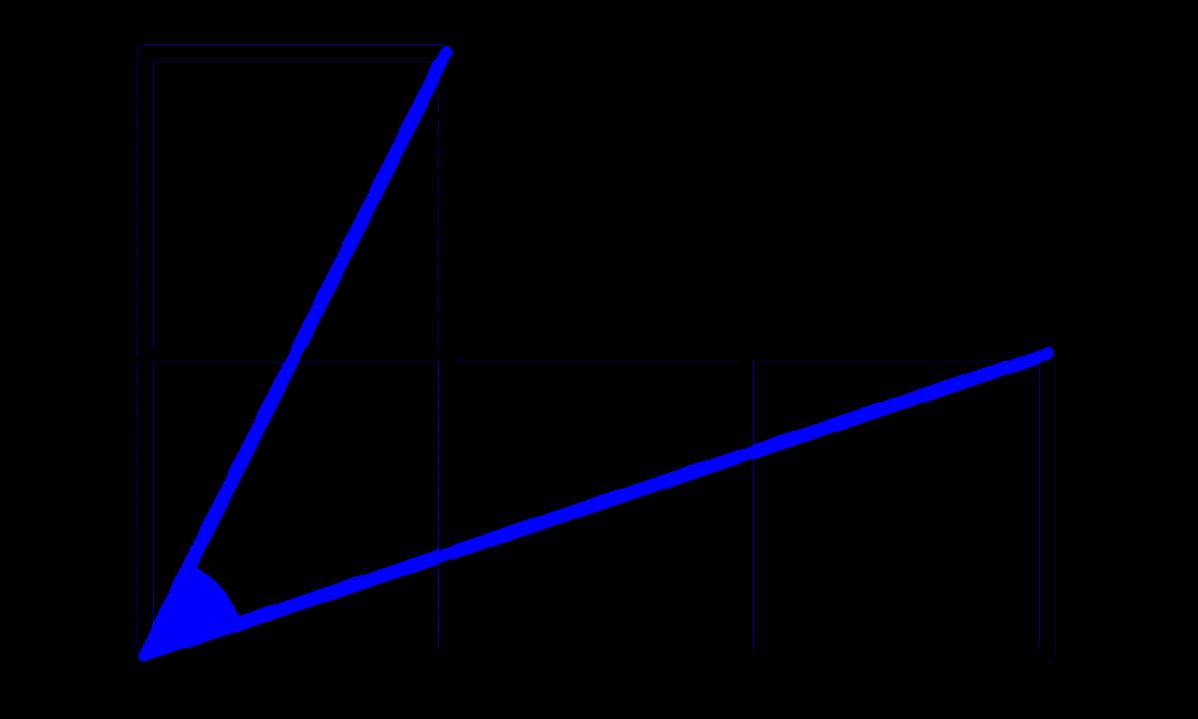 Πέντε απλά προβλήματα γεωμετρίας