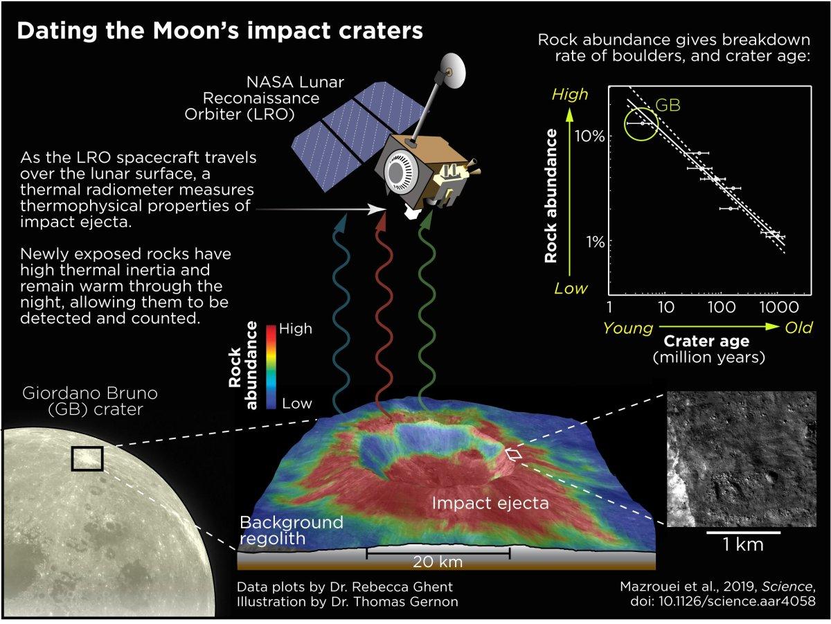 Βίντεο: οι προσκρούσεις αστεροειδών στη Σελήνη μετά μουσικής