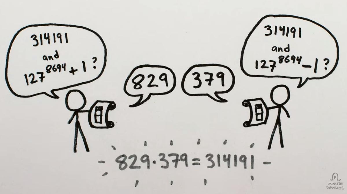 Πως λειτουργεί ο αλγόριθμος του Shor;
